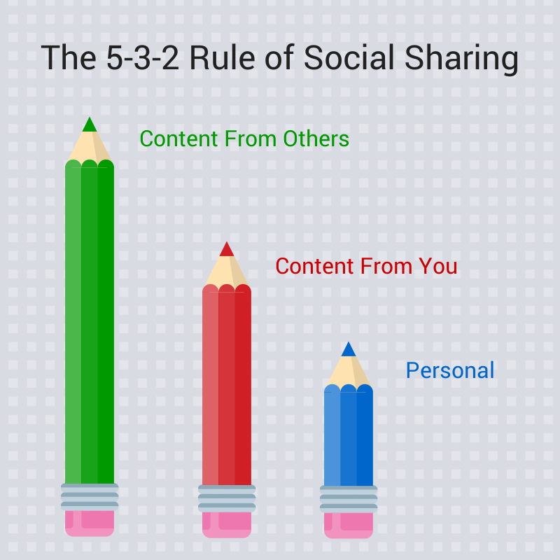TA McCann's 5-3-2 rule of social sharing