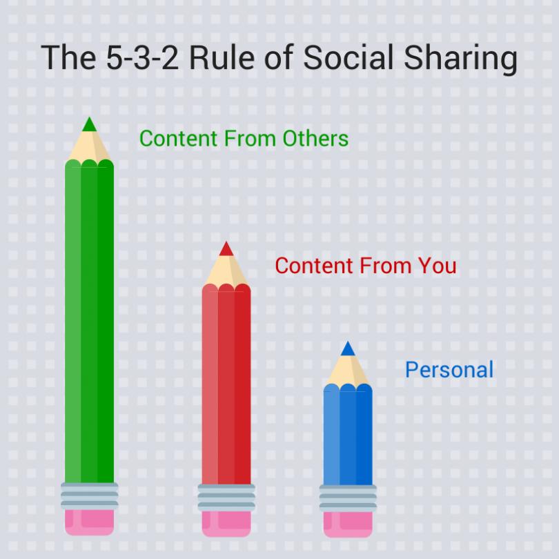 TA McCann's 5-3-2 rule of social sharing